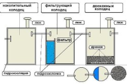 Основная схема септика из бетонных колец
