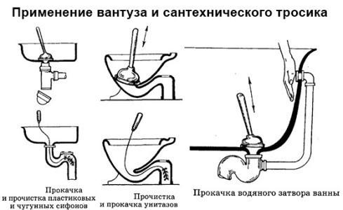Схема прочистки труб канализации