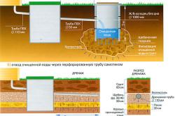 Схема фильтрующего колодца.