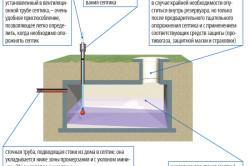 Схема бетонного септика