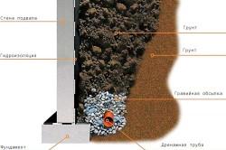 Схема дренажного пирога возле фундамента