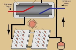 Схема двухконтурного термосифонного солнечного водонагревателя
