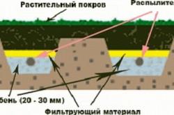 Схема фильтрующей траншеи