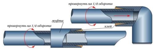 Схема холодной сварки полипропиленовых труб