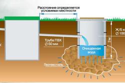 Схема использования геотекстиля в выгребной яме