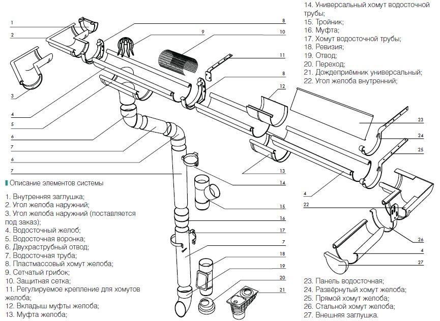 Схема элементов ливневой