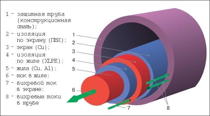 Схема кабеля в стальной трубе