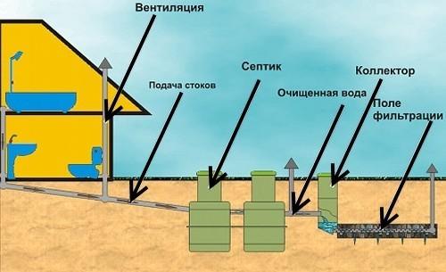 Схема канализации с