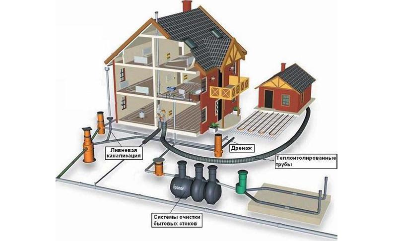 Схема канализационных сетей дома