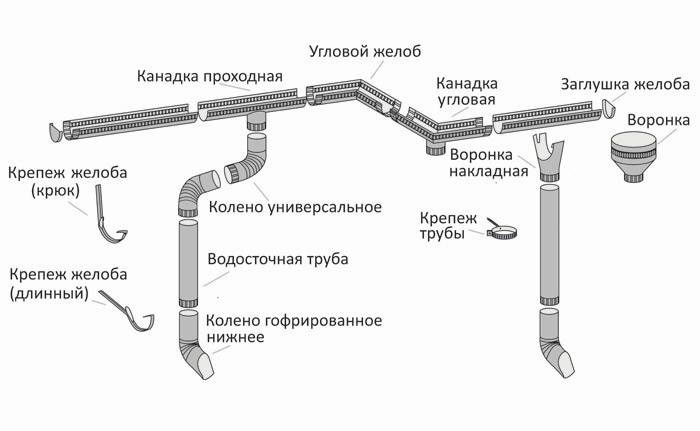 Схема конструкции водоотвода