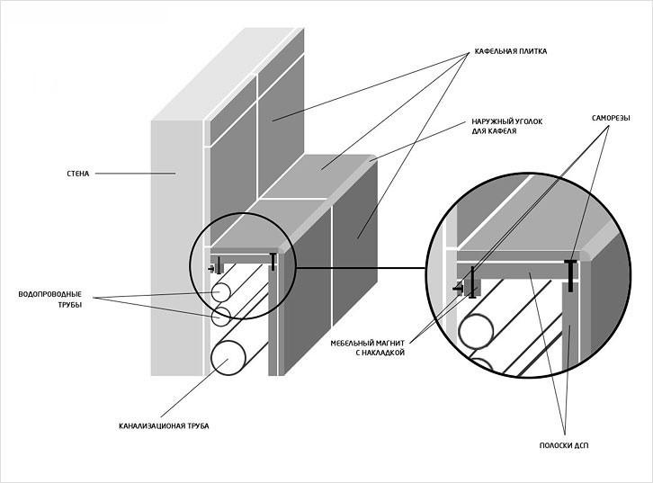 Схема короба для труб