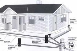 Схема ливневой канализации дома
