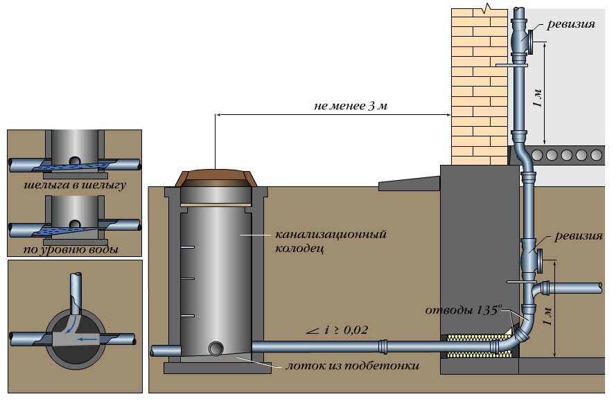 Схема монитажа системы канализации