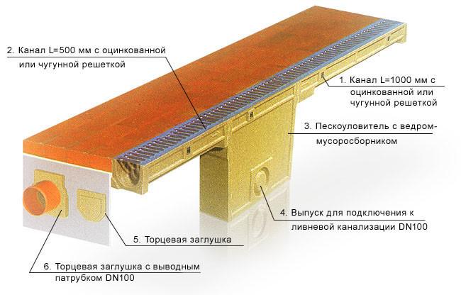 Схема монтажа дренажной