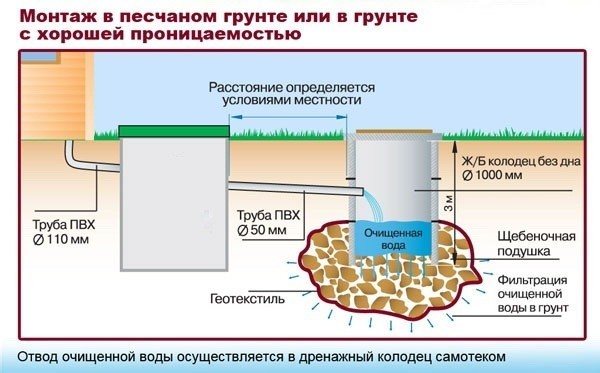 Схема монтажа канализации в