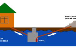 Схема монтажа септика при высоких грунтовых водах