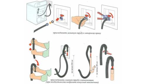 Схема монтажа шланга стиральной машины