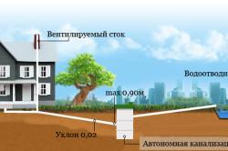 Схема монтажа системы канализации
