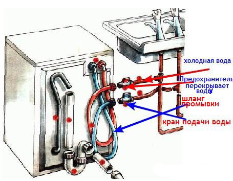 Схема монтажа стиральной