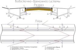 Схема открытого дренажа