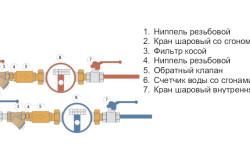 Схема подключения счетчиков к системам горячего и холодного водоснабжения