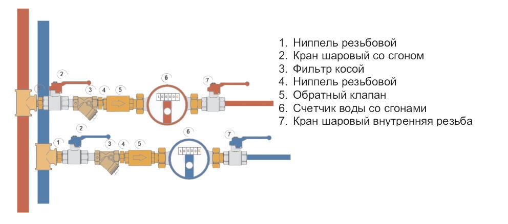 Схема подключения счетчиков к