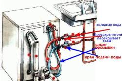 Схема подключения стиральной машины к водоподаче