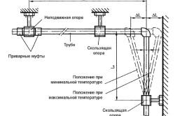 Схема применения полипропиленовых труб для водоснабжения