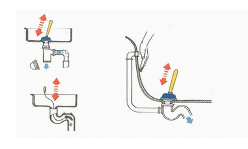 Схема прочистки засоров в раковине и ванной