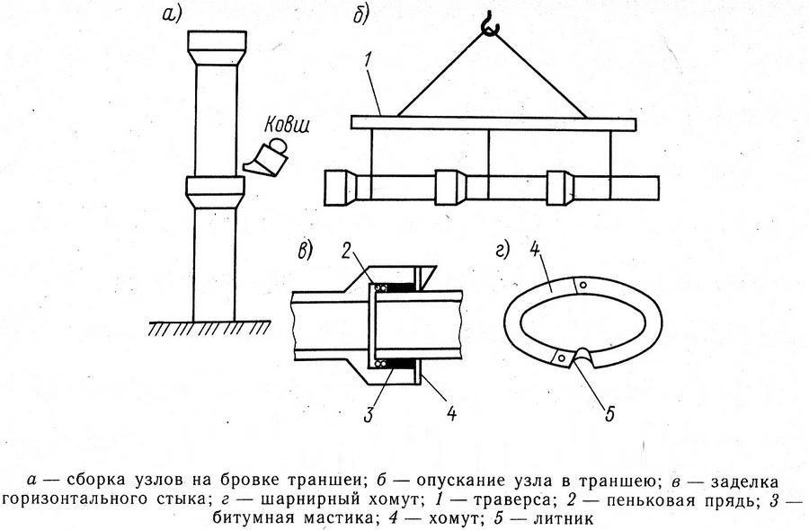 Схема прокладки