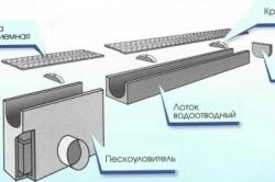 Схема простейшего линейного водоотвода