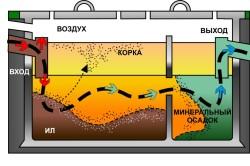 Схема работы автономного септика