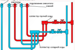 Схема разводки полипропиленовых труб
