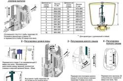 Схема регулировки арматуры (при необходимости). Таблица настройка высоты клапана выпуска.