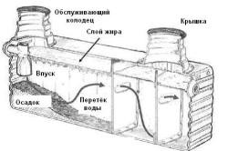 Схема самодельного септика