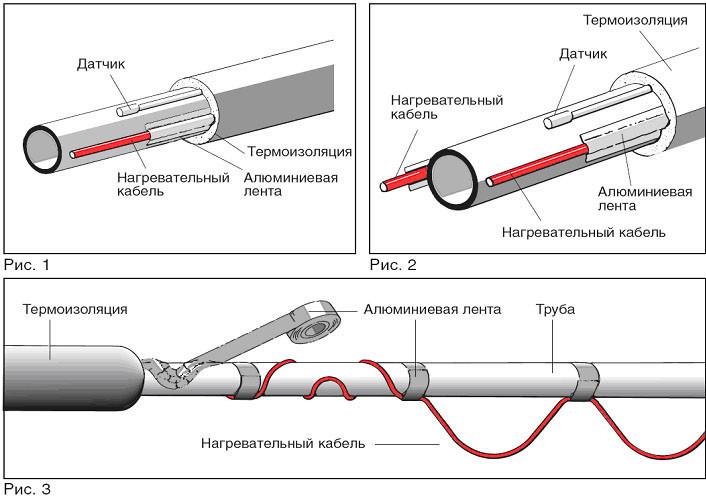 Обогрев водопроводных труб кабелем: инструкция по выбору и