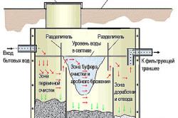 Схема септика частного дома