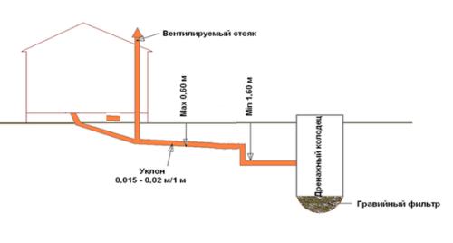 Схема септика из покрышек