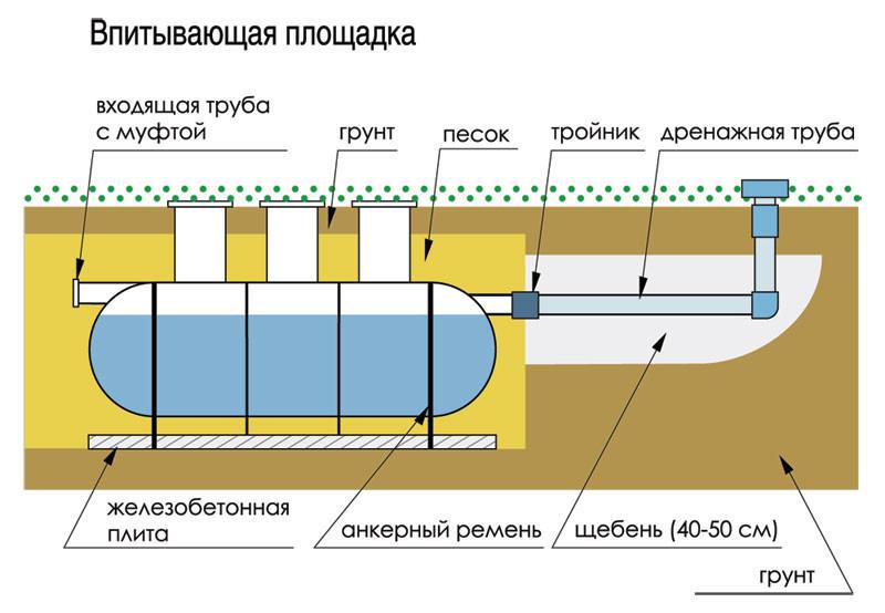 Схема септика из стеклопластика