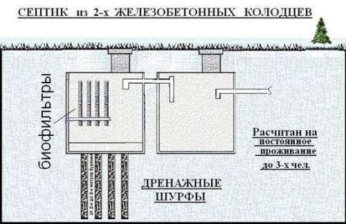 Схема септика из