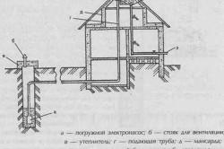 Схема системы водозабора в частном доме