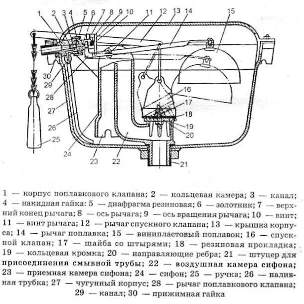 Схема сливного бачка унитаза