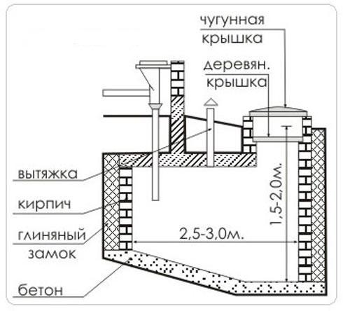 Схема сливной ямы. Выгребная