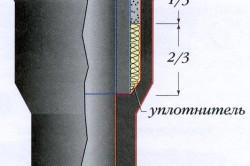 Схема соединения чугунных труб