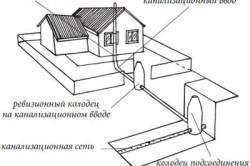Схема соединения внутренней и наружной системы водоотведения