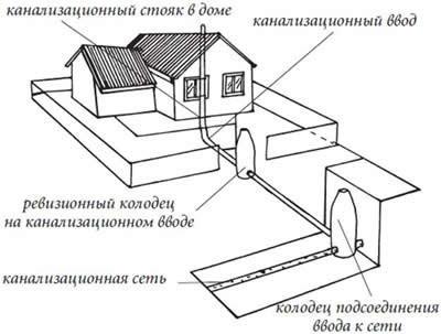 Наружная система. Схема