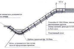 Схема укладки геотекстиля