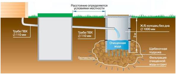 канализационного колодца