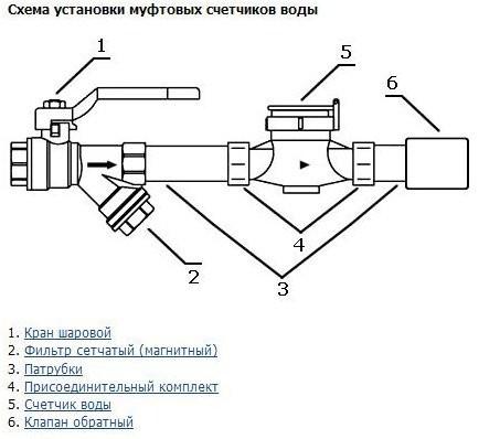 водяные счетчики схема установки