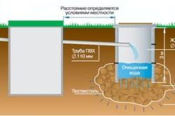 Схема установки самотечной канализации